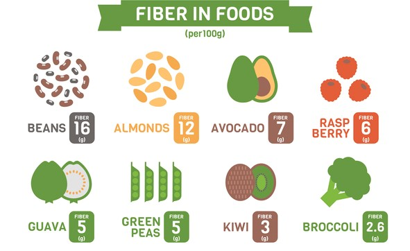 Infographic showing the amount of fiber in common foods like beans, almonds, avocados, and more