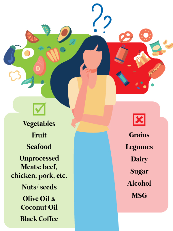 An image of a list of foods that are OK or banned on the Whole30 diet